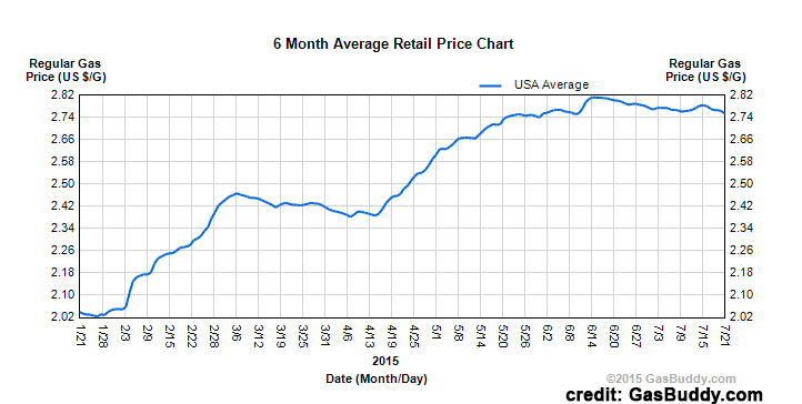 Fuel costs: Gas prices in USA